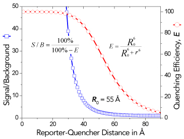 FRET's distance dependence