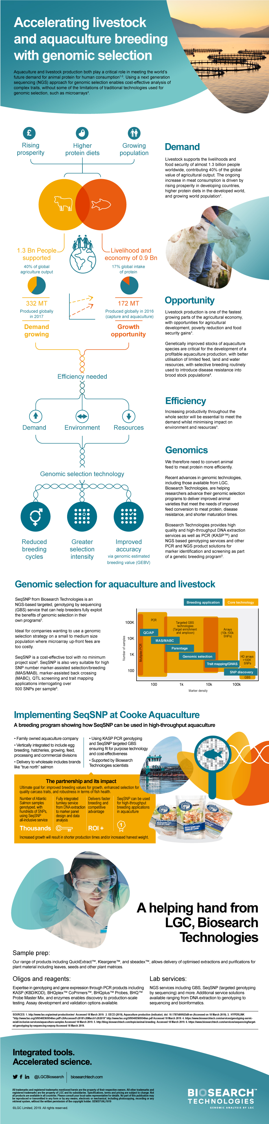 accelerating livestock and aquaculture breeding with genomic selection