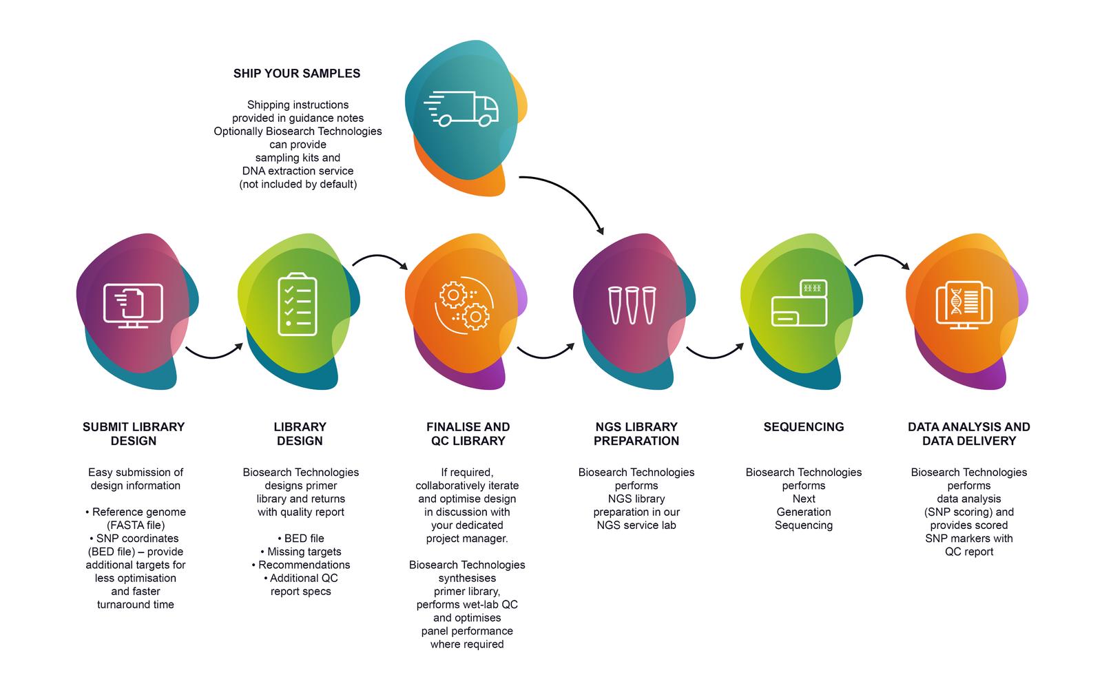 SeqSNP HT service project workflow